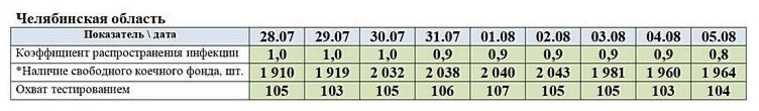 Коронавирус в Челябинской области: последние новости 5 августа. COVID лишил регион 50 млрд рублей, инфекция слабеет, на обувной фабрике решили шить маски