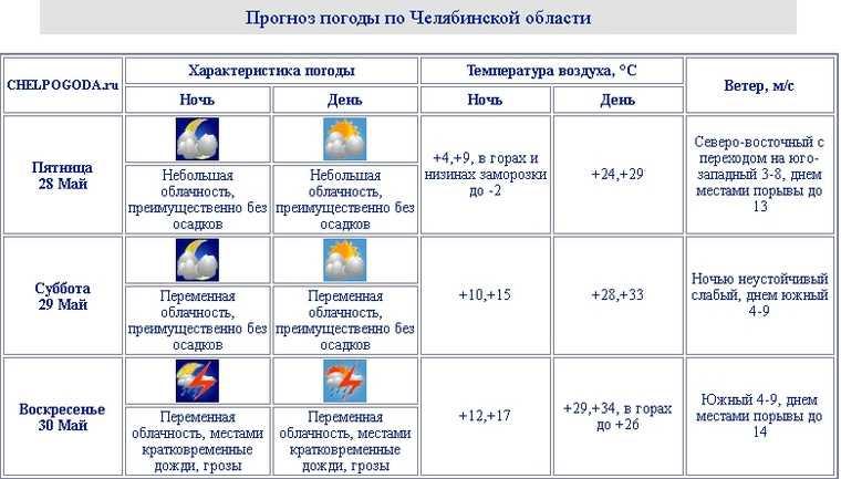 В Челябинскую область возвращаются дожди и грозы. Скрин